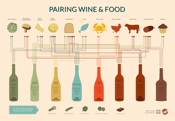 Pairing wine and food.