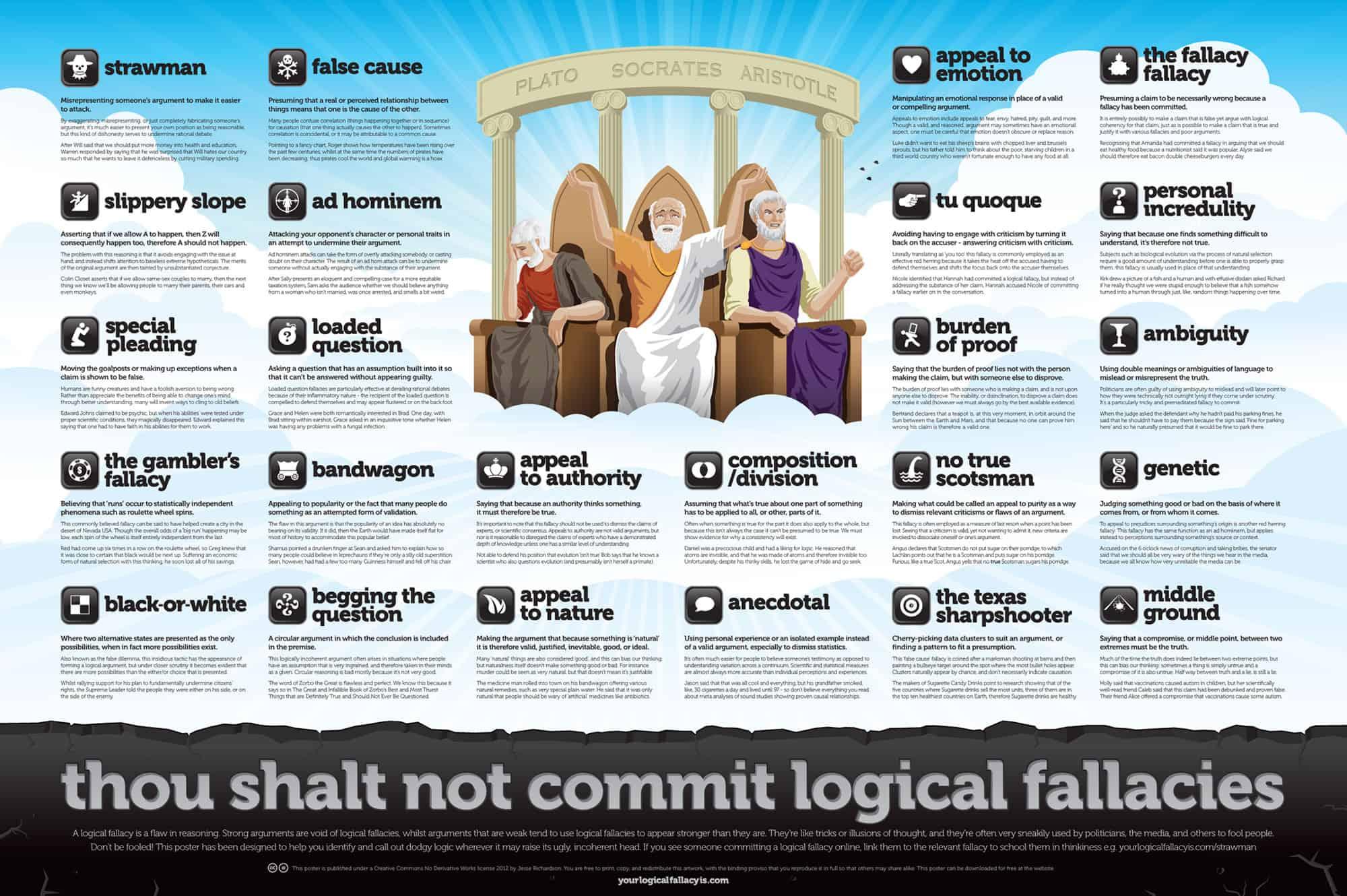 Topics for logical fallacies essay.