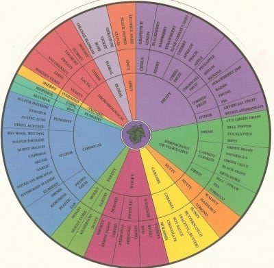 Whisky Wheel