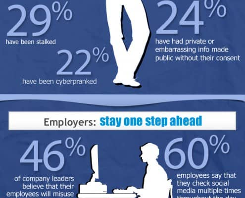27 percent of employers surveyed monitor their employees social media usage