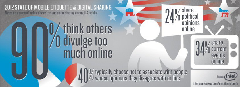 Ninety percent of people surveyed said others share too much.