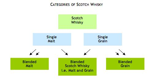Scotch Whisky Diagram
