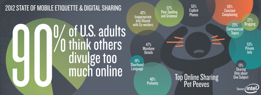 Top online sharing peeves.