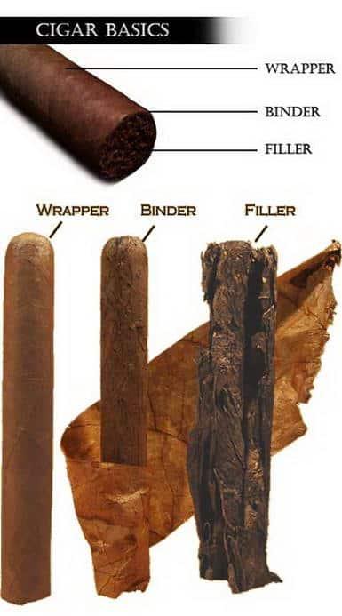 Cigar - Wrapper, Binder & Filler