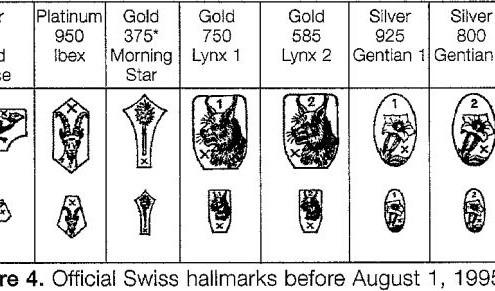 Watch Case Hallmarks