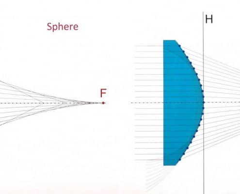 Sphere & Asphere explained