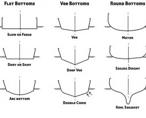 Types of Boat Bottoms