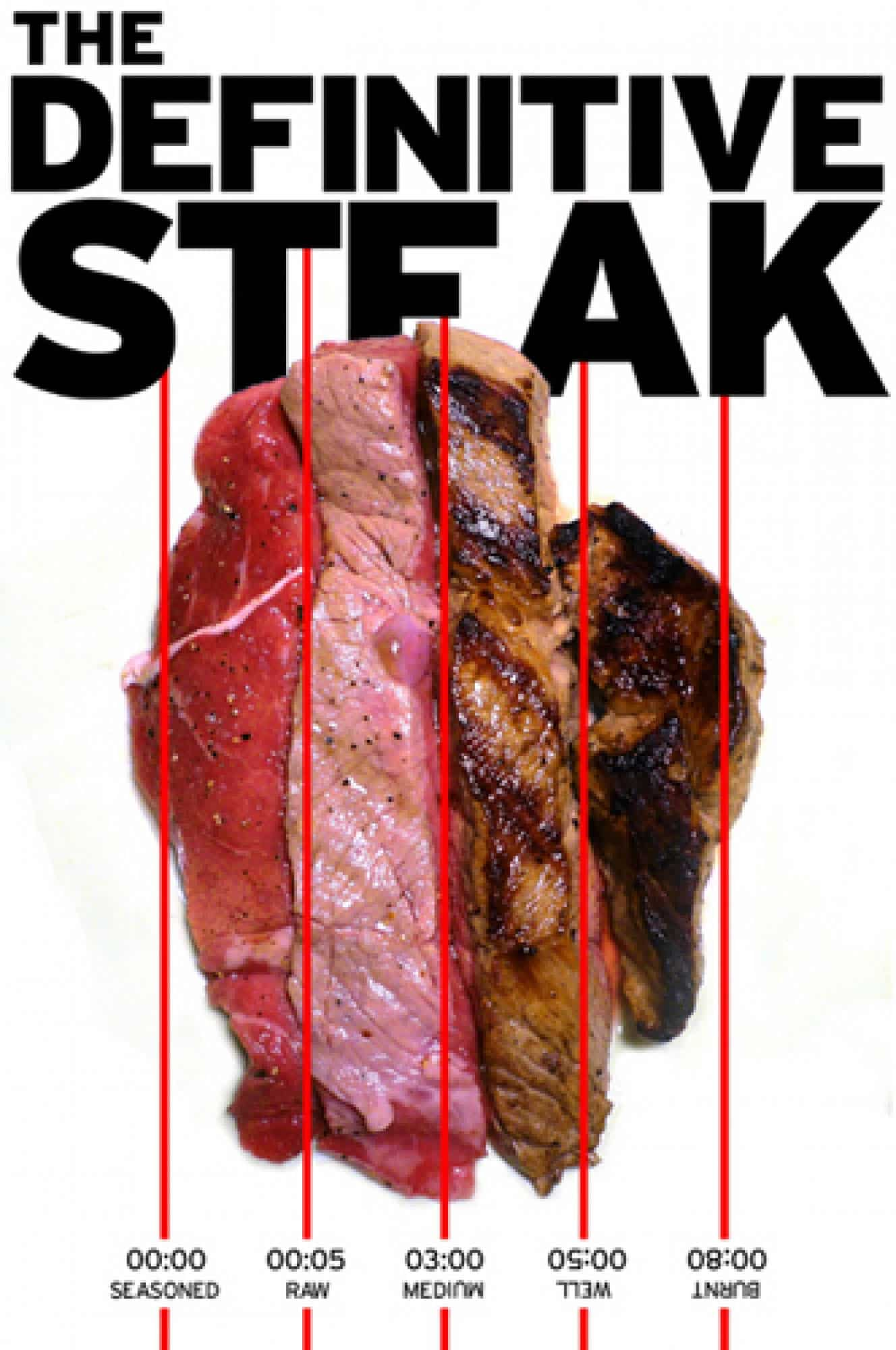 The Steak Guide Gentleman S Gazette