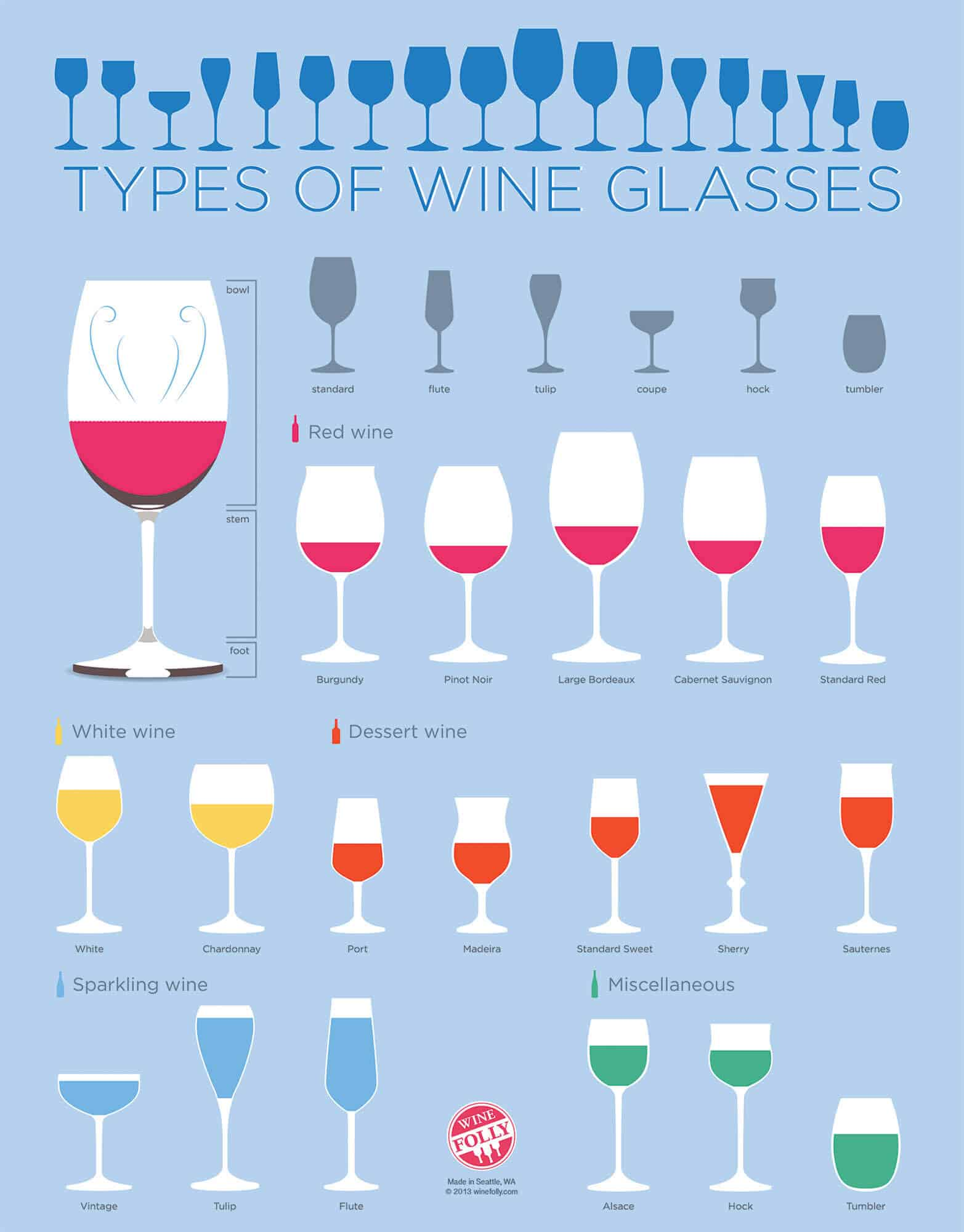 The Different Types Of Wine: Glasses For Wine, Beer, Cocktails & Drinkware Guide