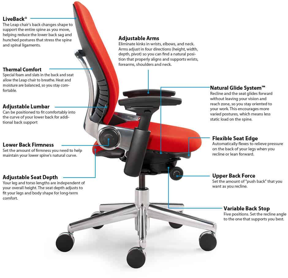 Office Chair Guide & How To Buy A Desk Chair + Top 10 Chairs — Gentleman's Gazette