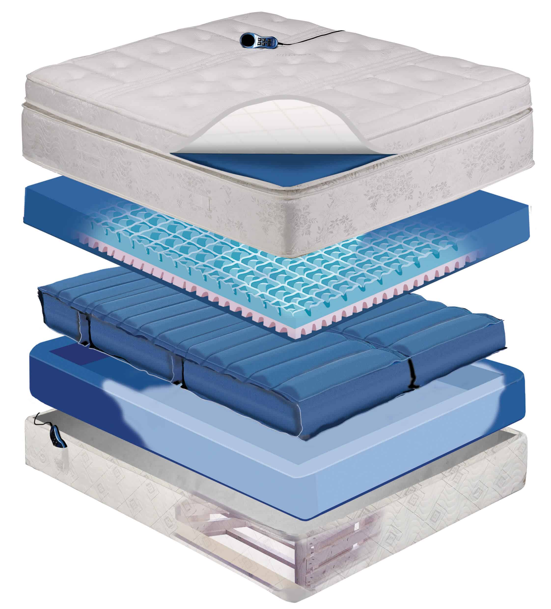 Mattress buying guide gentleman 39 s gazette Bed with mattress