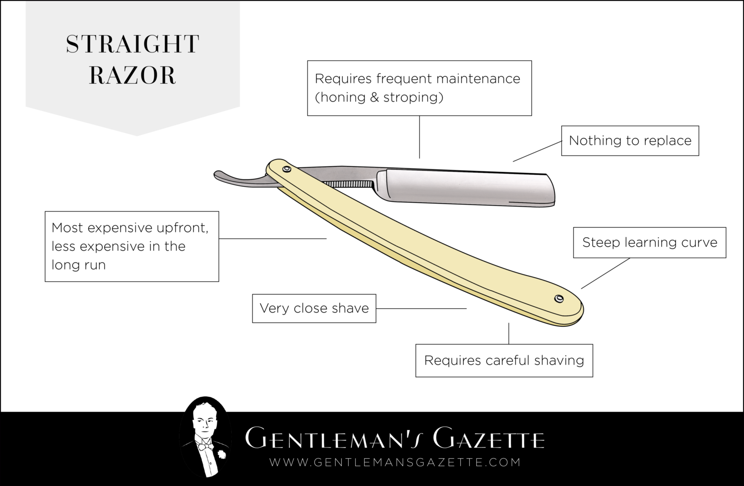 The Pros and Cons of Straight Razor Shaving